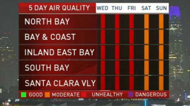 Kari's Forecast: Air Quality Alert