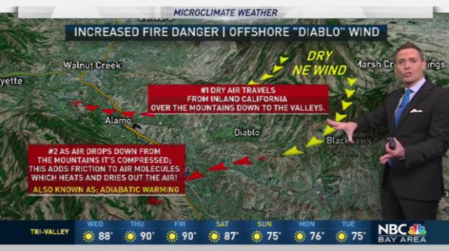 Jeff's Forecast: Red Flag Fire Warning