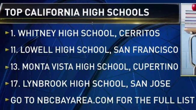 Twenty One Bay Area Schools In The Top 100 Public High Schools In