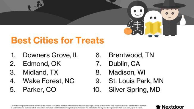 Dublin Makes Nextdoor's List of Best Trick-or-Treating Cities in Nation