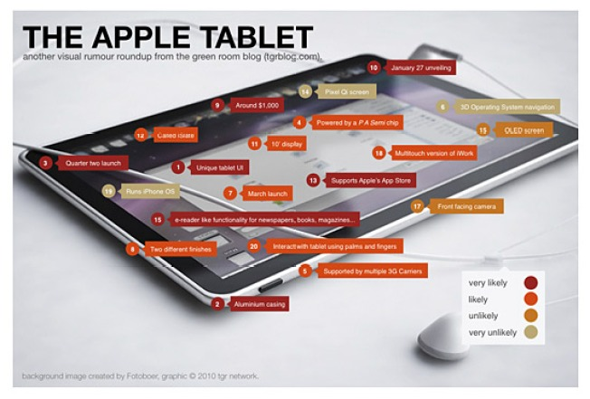Apple iTablet Rumors, All Wrapped Up Into One Visual Roundup