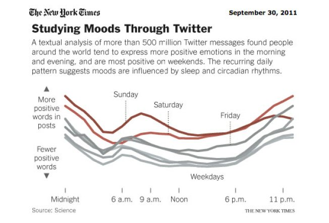 Twitter Users Have Mood Swings, Too: Study