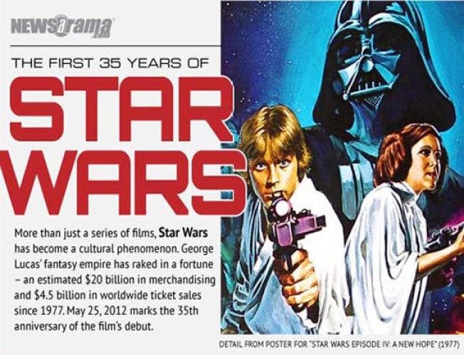 Celebrating 35 Years of Star Wars