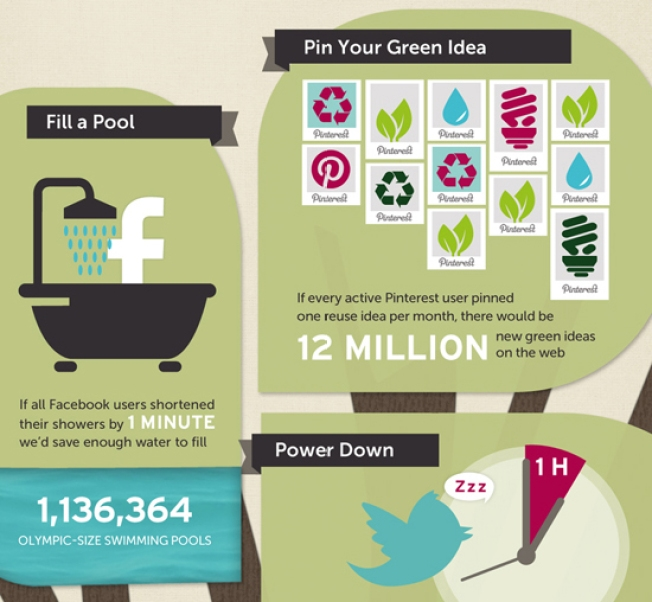 Use Social Media to Save Mother Earth