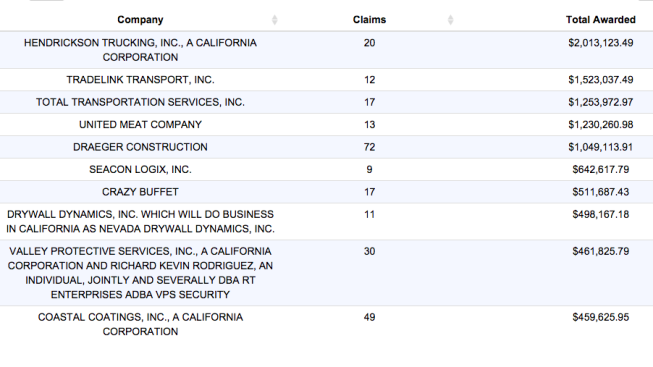 Database: Top 100 California Companies by Wage Claims