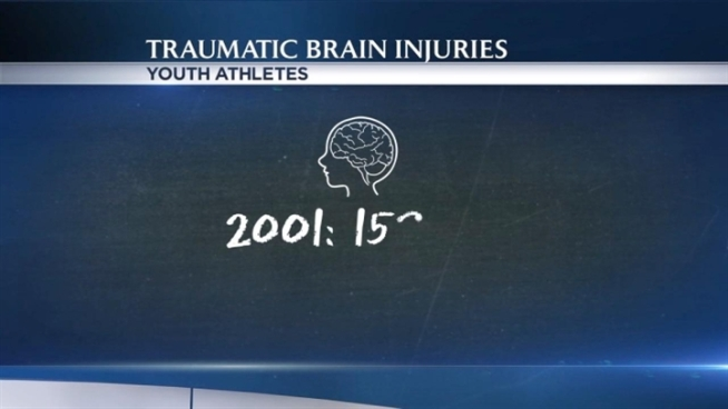 The number of young athletes suffering from concussions is going up at an alarming rate, so much so that the Centers for Disease Control calls it an epidemic. A recent study found a 60% increase in youth athletes treated for traumatic brain injuries between 2001 and 2009.