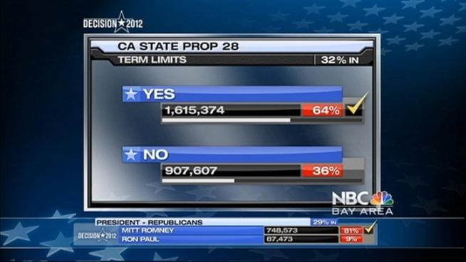 One of the statewide ballot issues to garner more attention than most is on its way to passage. Proposition 28, which changes the rules of term limits for legislators, has 65 percent of the vote, with 21 percent of precincts reporting.