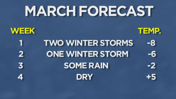 Glenn expects two winter storms in week 1 of March, one from Sunday