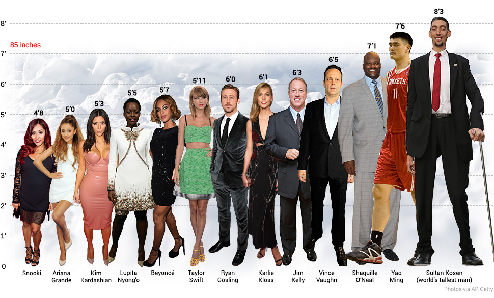 Celebrity Heights | How Tall Are Celebrities? Heights of ...